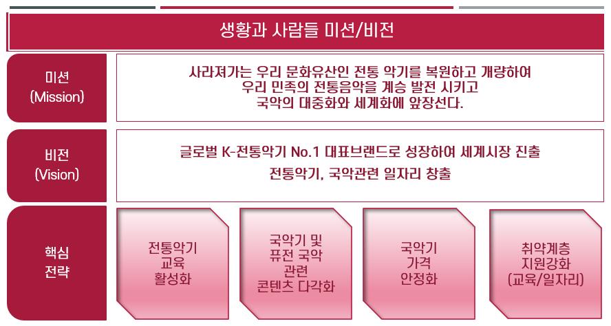 미션과비전_생황과 사람들_r